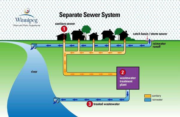I Khuasung cidam nading a kisam – Drainage and Sewerage System