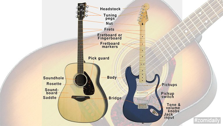 Guitar pumtung mun tuamtuam te (Anatomy of Guitar)