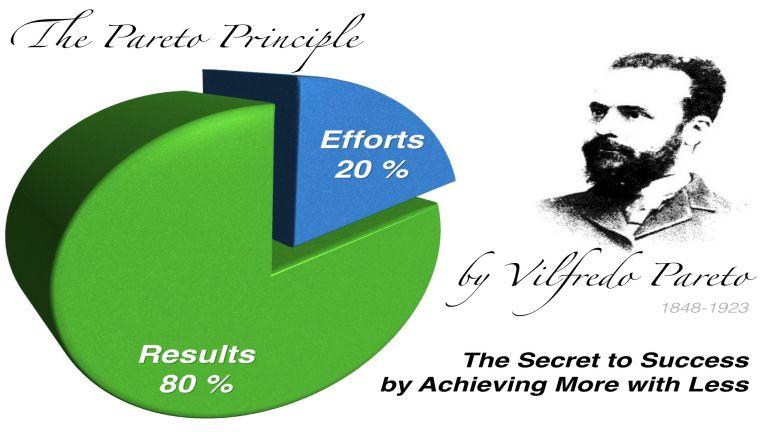 80/20 Pareto principle leh 99/1 Christian principle